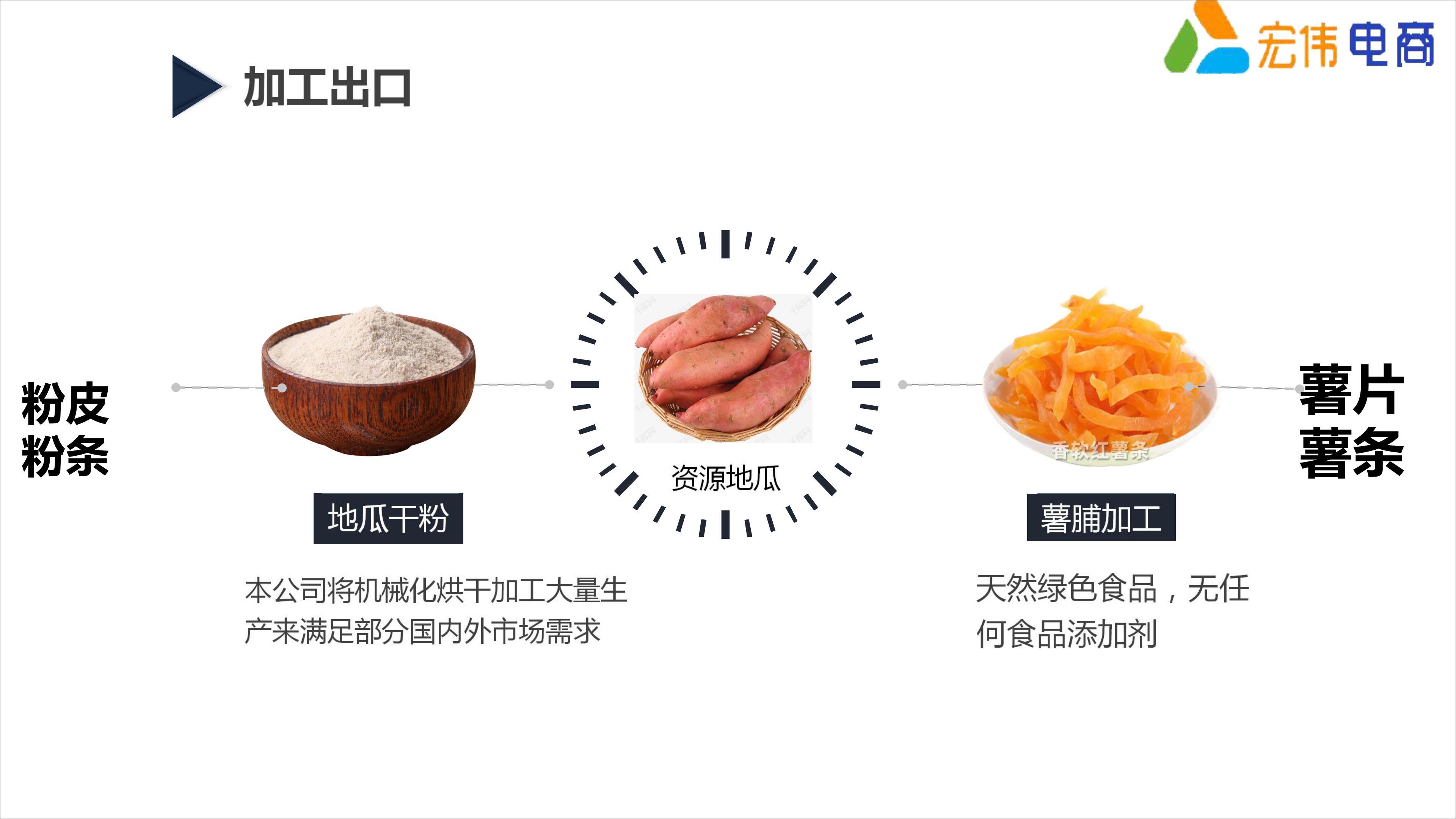 红薯助力万人脱贫创业计划定稿(1)_21.jpg